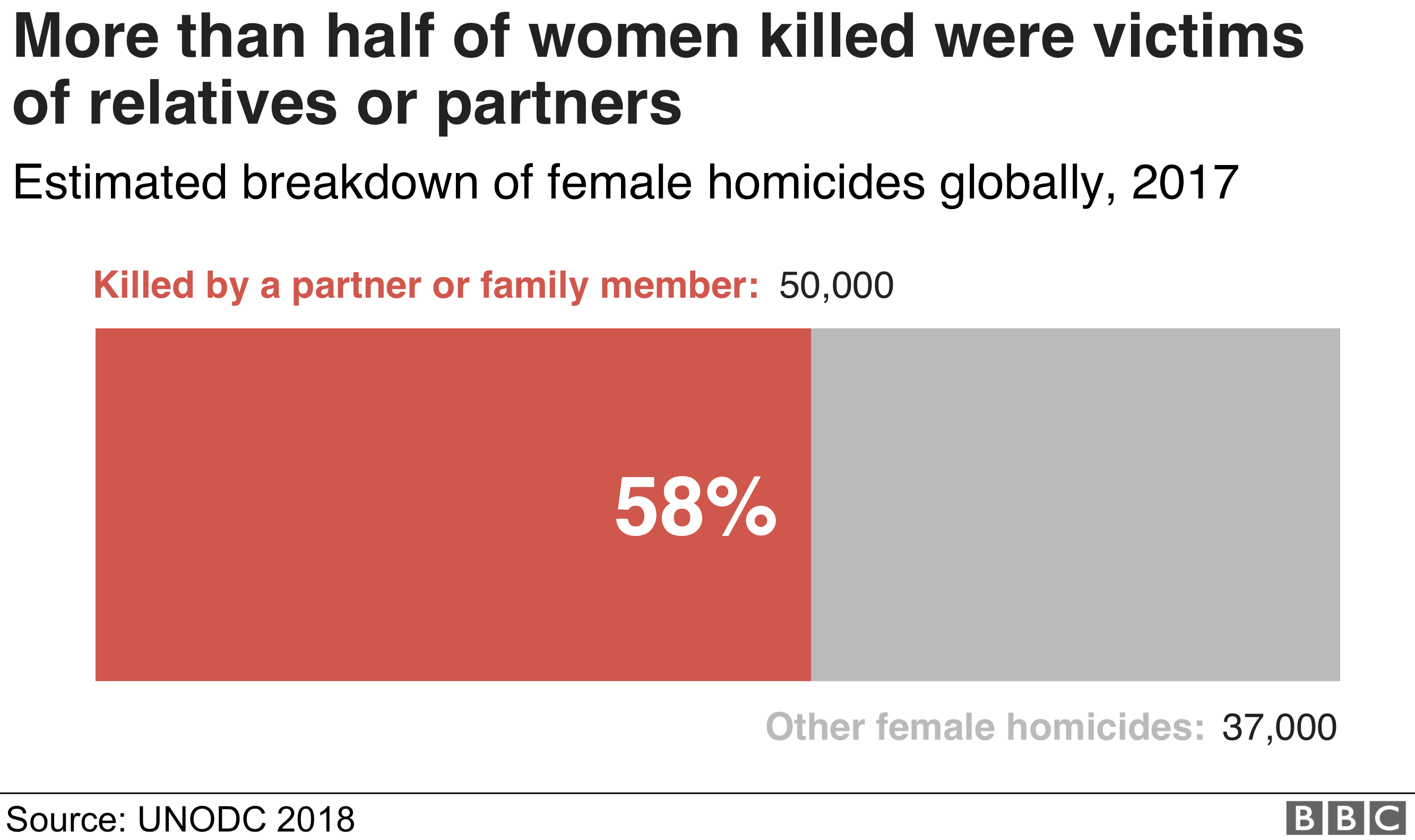 More than half of women killed were victims of relatives or partners