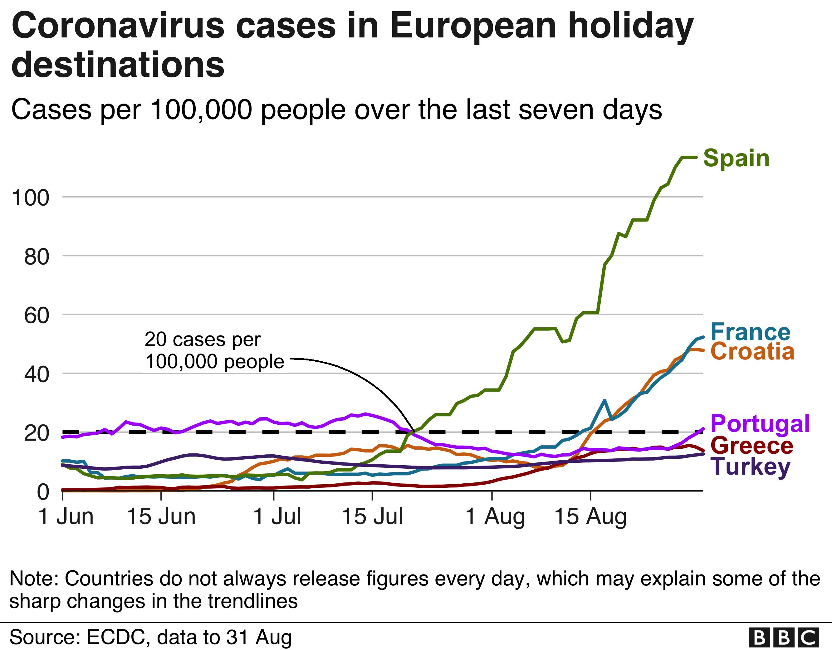 Chart showing coronavirus cases in major European holiday destinations
