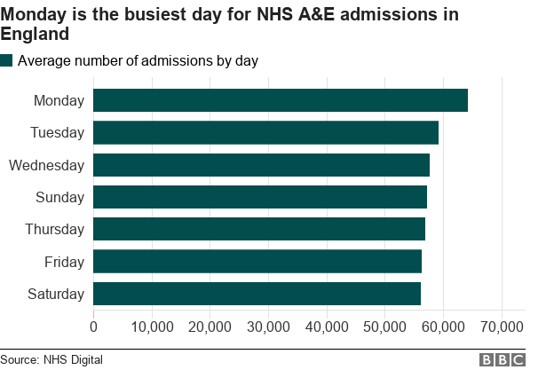 Table showing Monday is the busiest day for A&E attendances