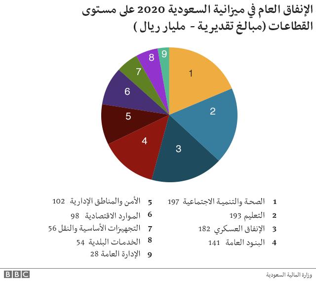 ميزانية السعودية حسب القطاعات