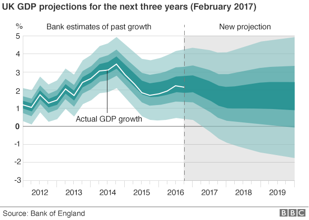 GDP growth forecasts, Bank of England