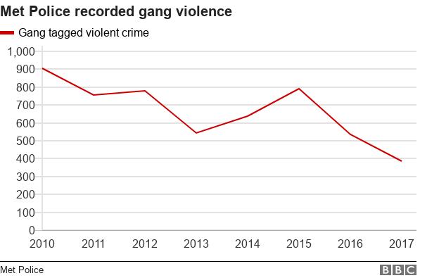 Data pic on gang violent crime