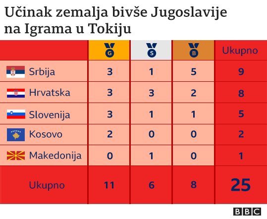Tabela medalja