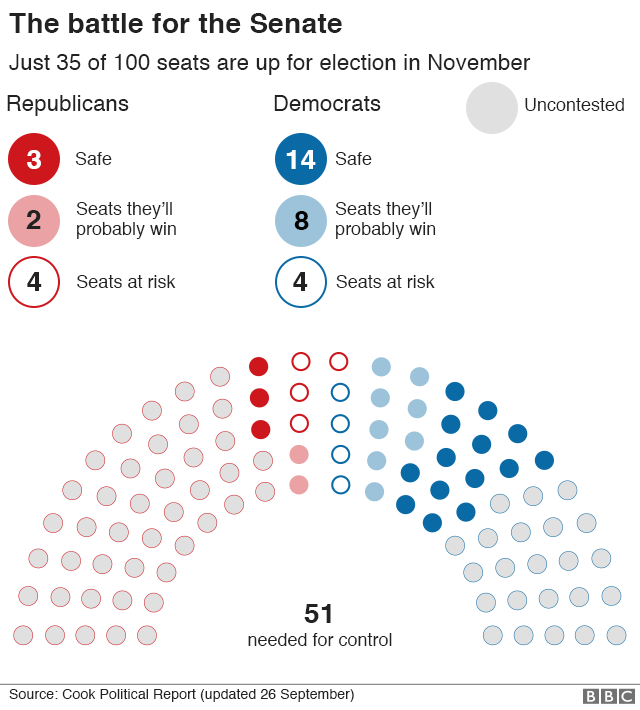 Graphic: The battle for the Senate