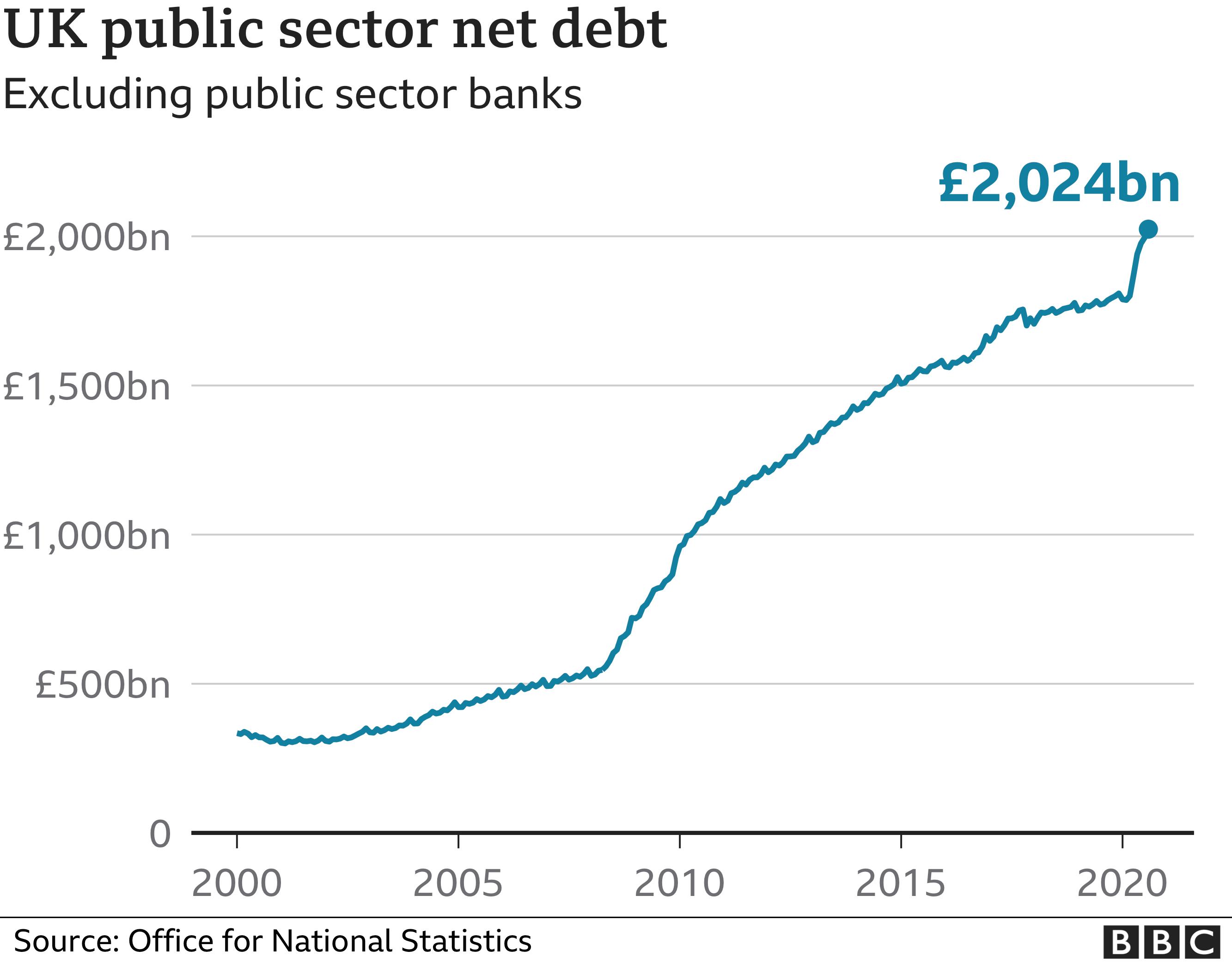 UK debt chart