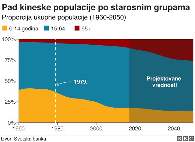 pad populacije Kina