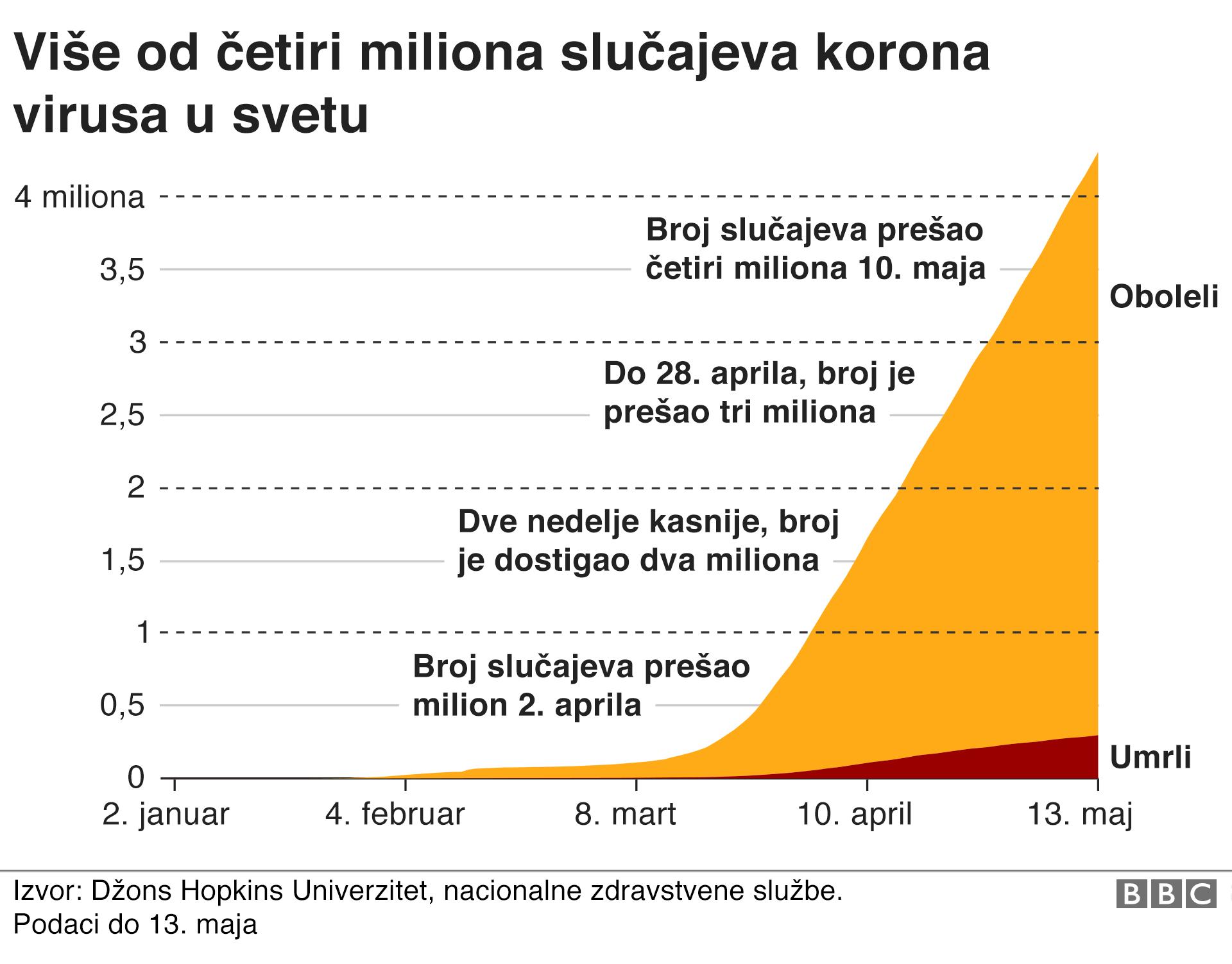 broj umrlih i zaraženih u svetu od korona virusa 14. maj