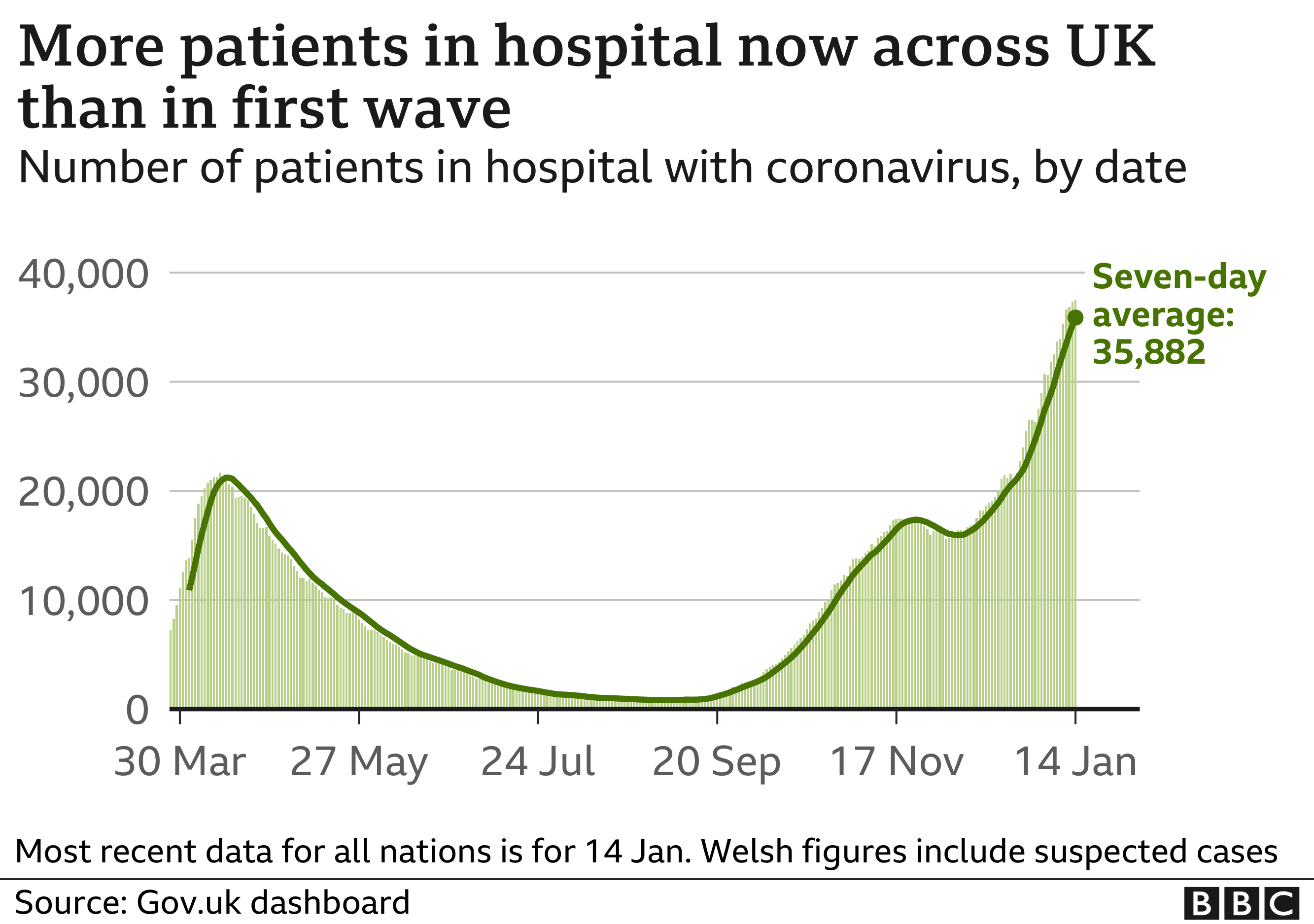 Chart showing the number of coronavirus patients in hospital in the UK. Updated 17 Jan.