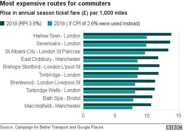 Rail fare rises