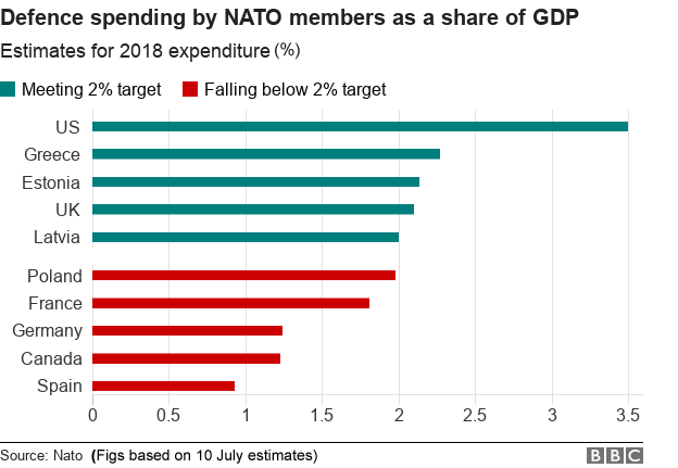 Chart showing selected NATO members and their defence spending as % of GDP