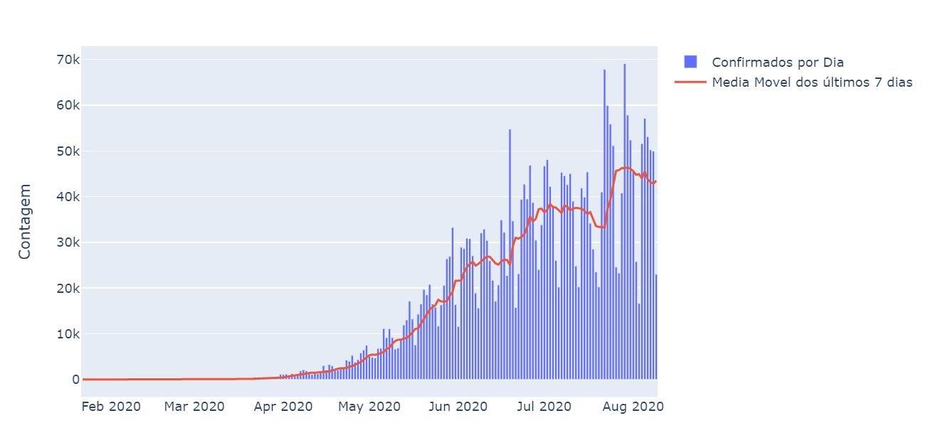 Gráfico do LIS de infectados por coronavírus no Brasil