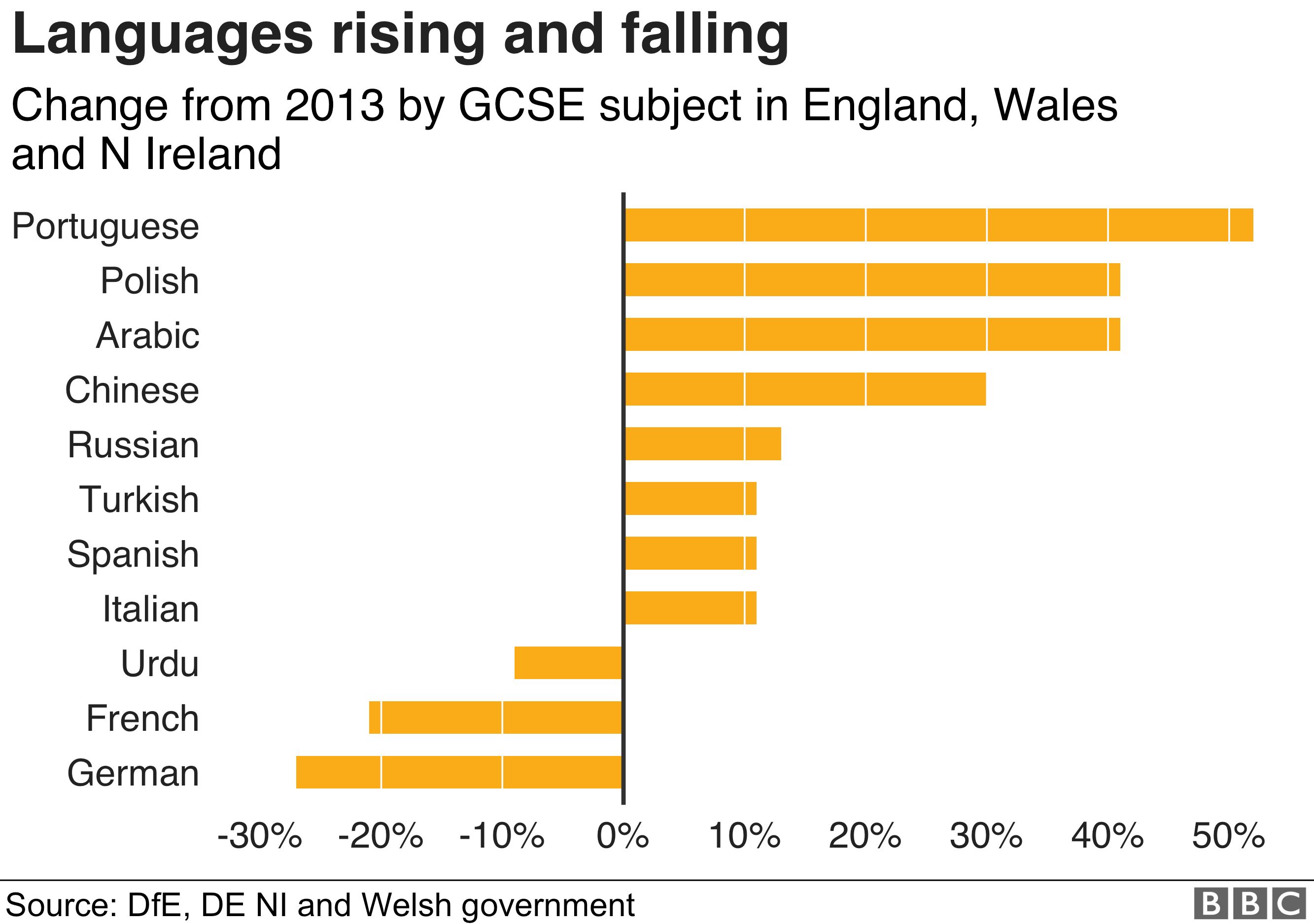 Chart showing the languages rising and falling at GCSE level in England, Wales and Northern Ireland, with Portuguese, Polish and Arabic top and French and German at the bottom