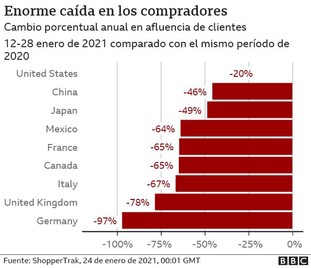 gráfico sobre la enorme caída en los compradores