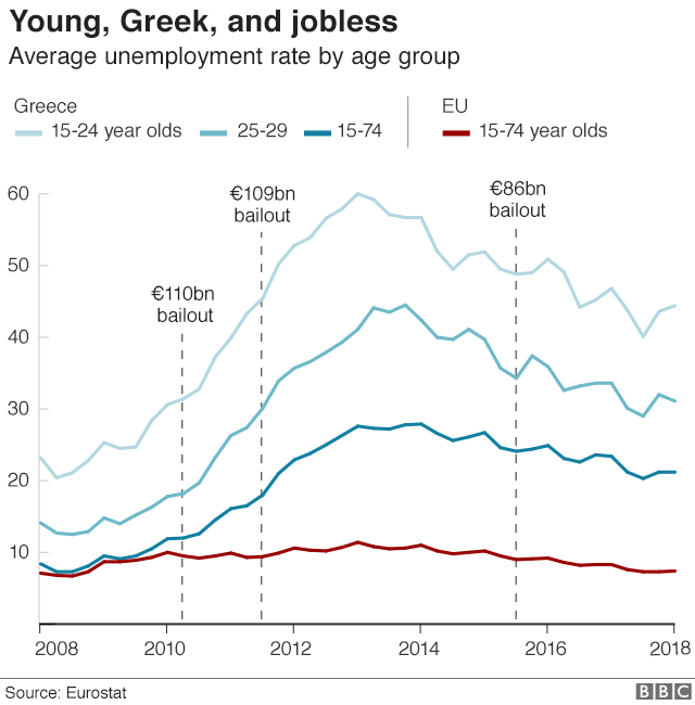 Line chart showing average unemployment rates by age group and overall average of Greece and EU