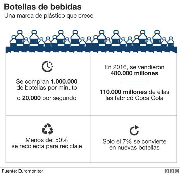 Gráfico sobre botellas de plástico.