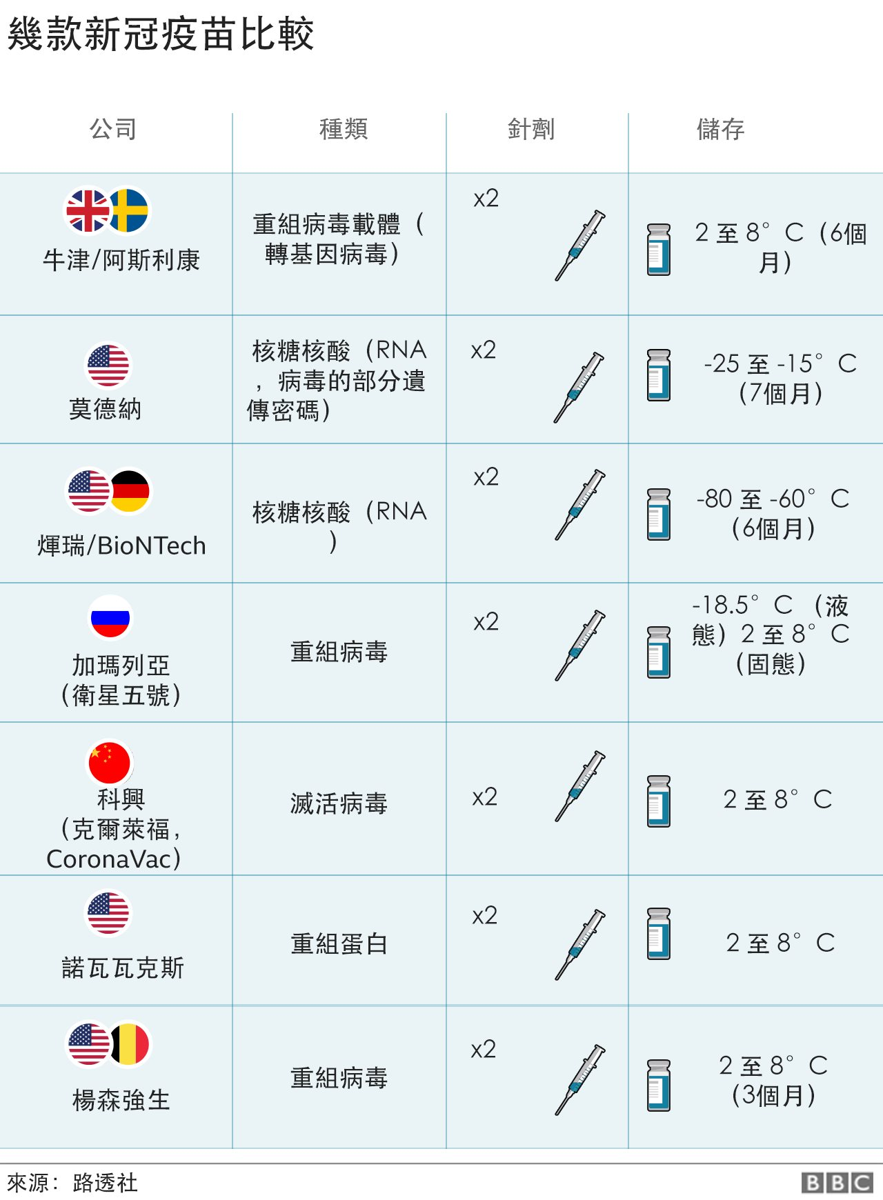疫苗比較圖