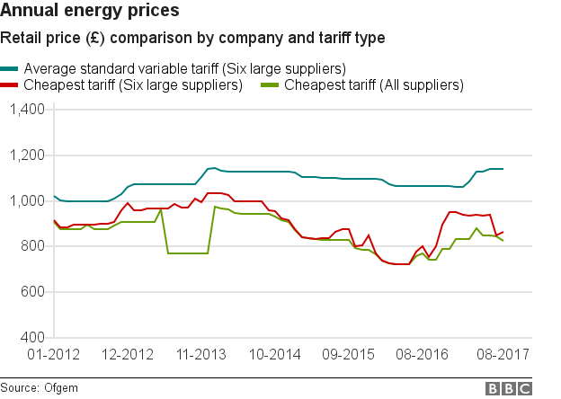Annual energy prices