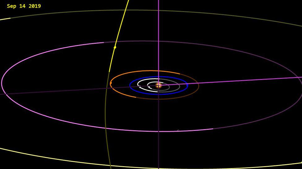 Gráfico de la órbita hiperbólica del cometa C/2019 Q4 (Borisov)