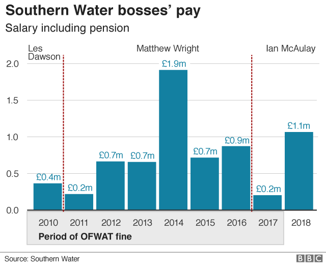 Graphic of Southern Water's bosses' pay
