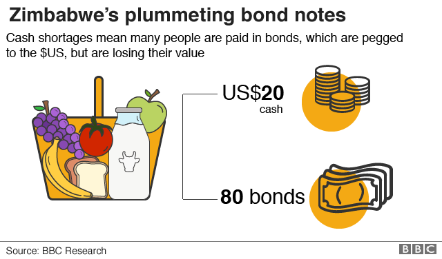 Graphic showing plummeting bond note rates