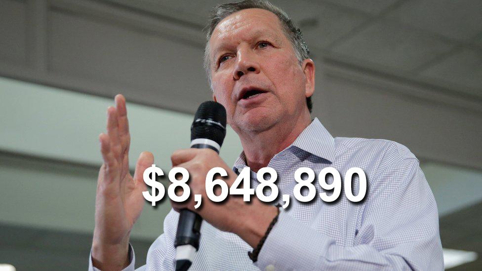 Kasich fund raised $8.6m