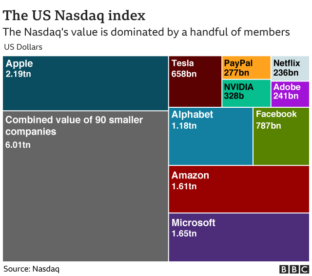 The US Nasdaq index companies