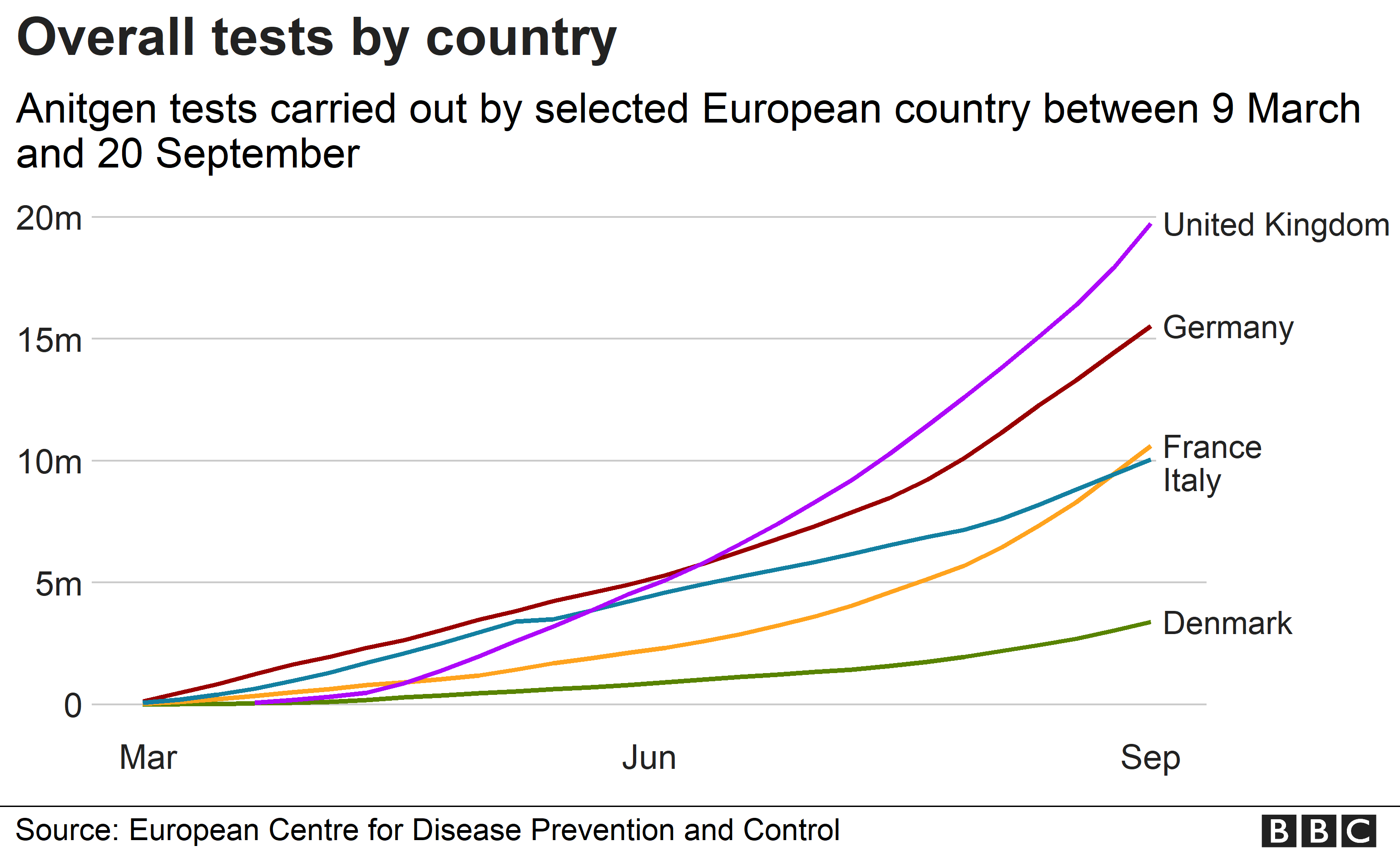 Chart showing overall tests by country