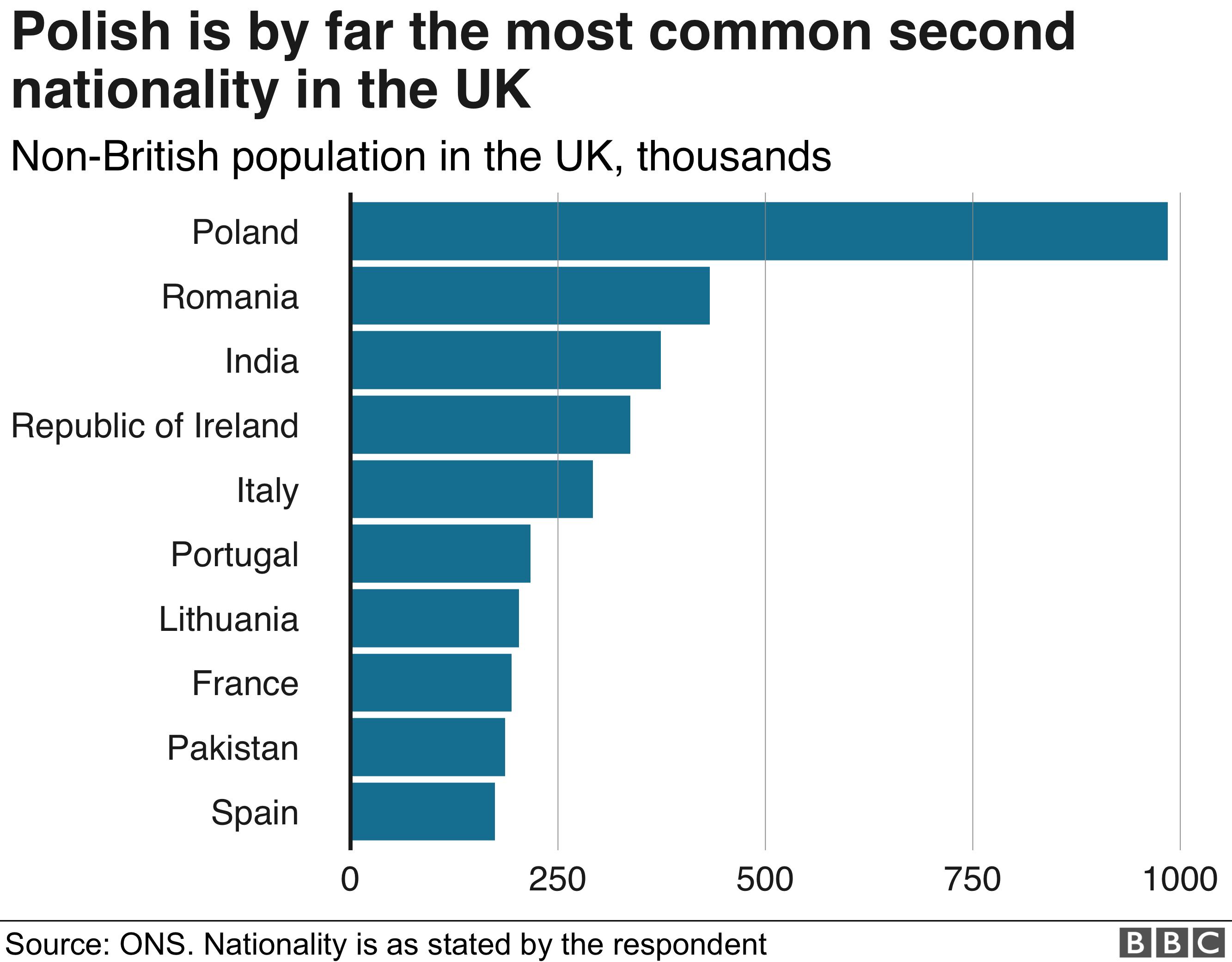 Nationality graph