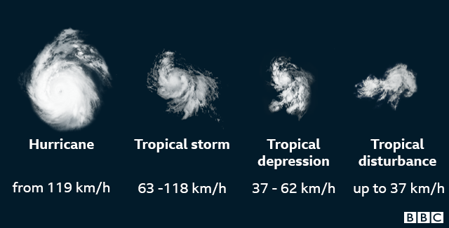 Different names for storms