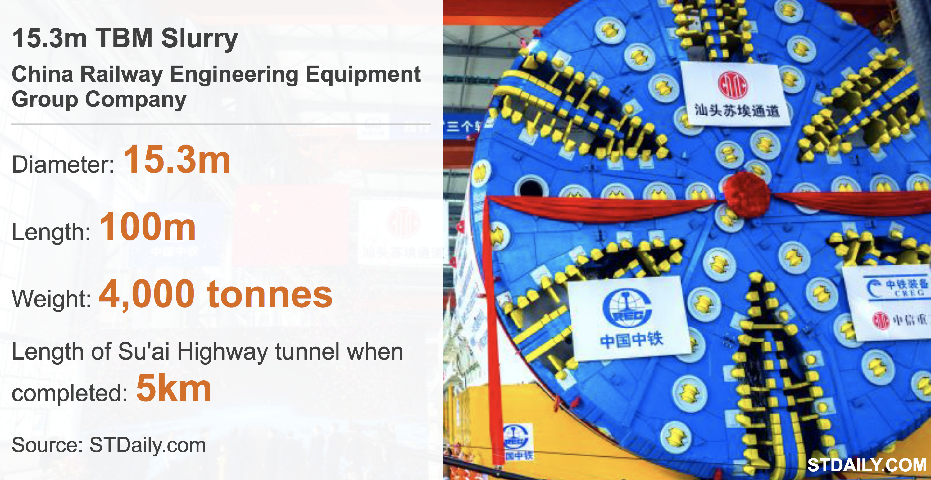Facts and figures about the TBM slurry machine