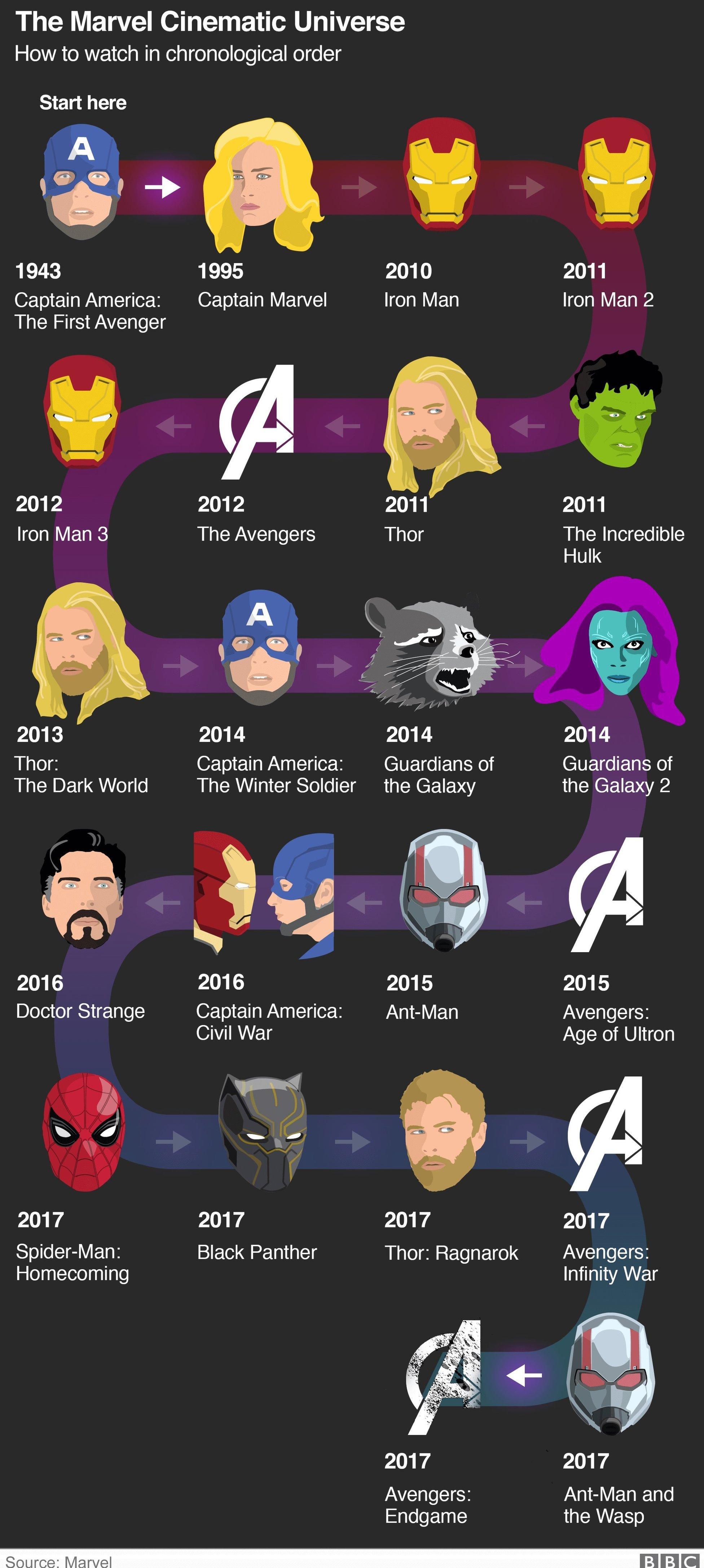 Avengers Endgame  Semua yang perlu Anda ketahui tentang