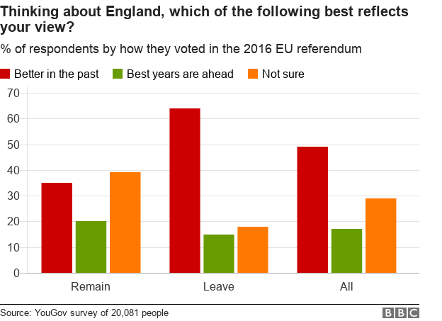 Chart showing whether people think England was better in the past or will be in the future, broken down by referendum vote.