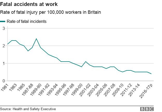 fatal accidents at work have fallen considerably