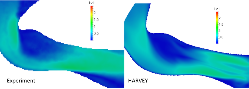 graphic comparing physical and simulated flow