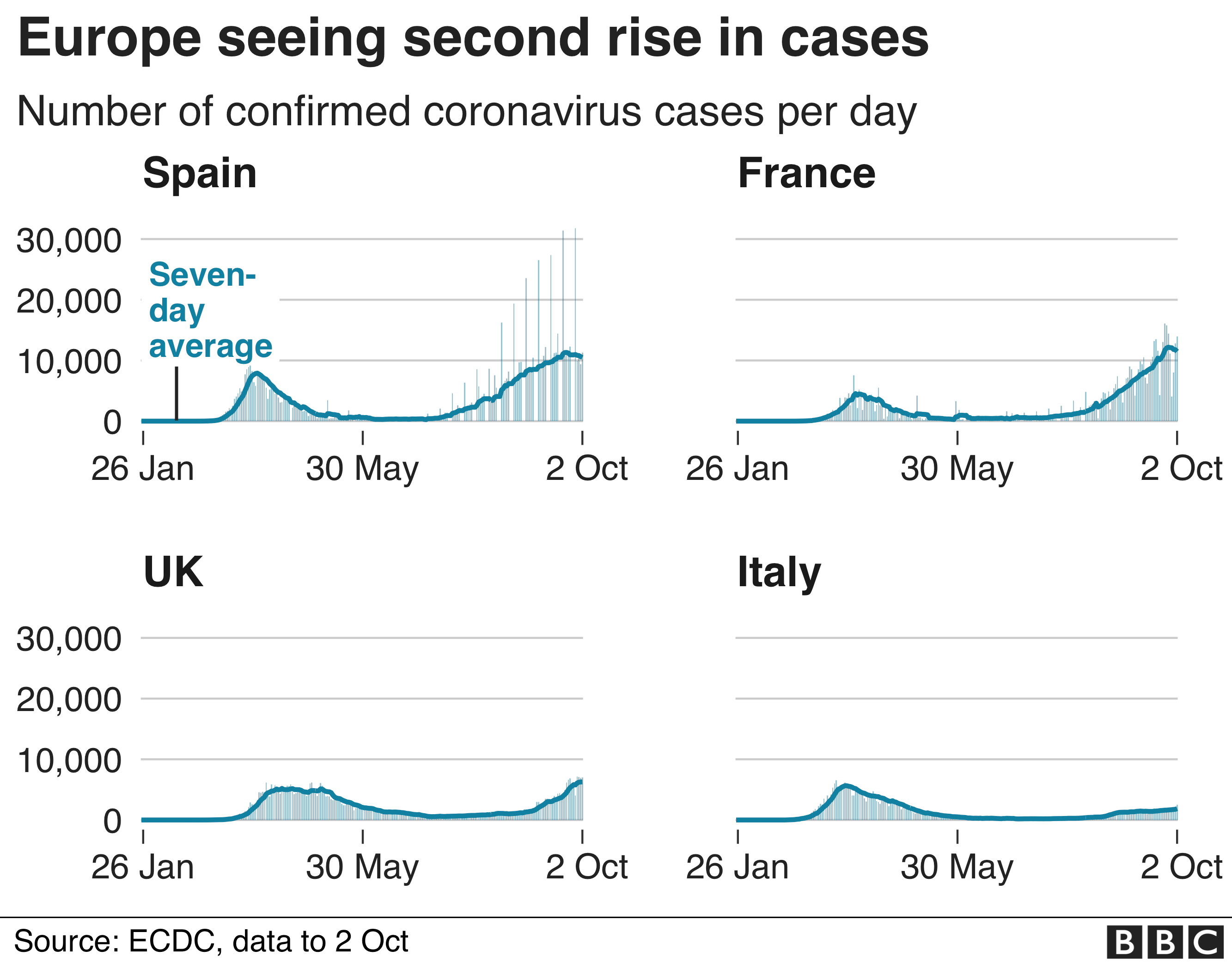 Chart showing European countries seeing a second rise in cases. Updated 3 Oct