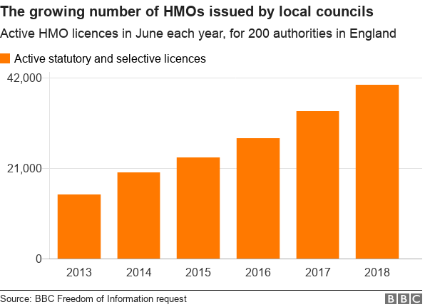 Chart showing the increase in the number of HMO licences being issued