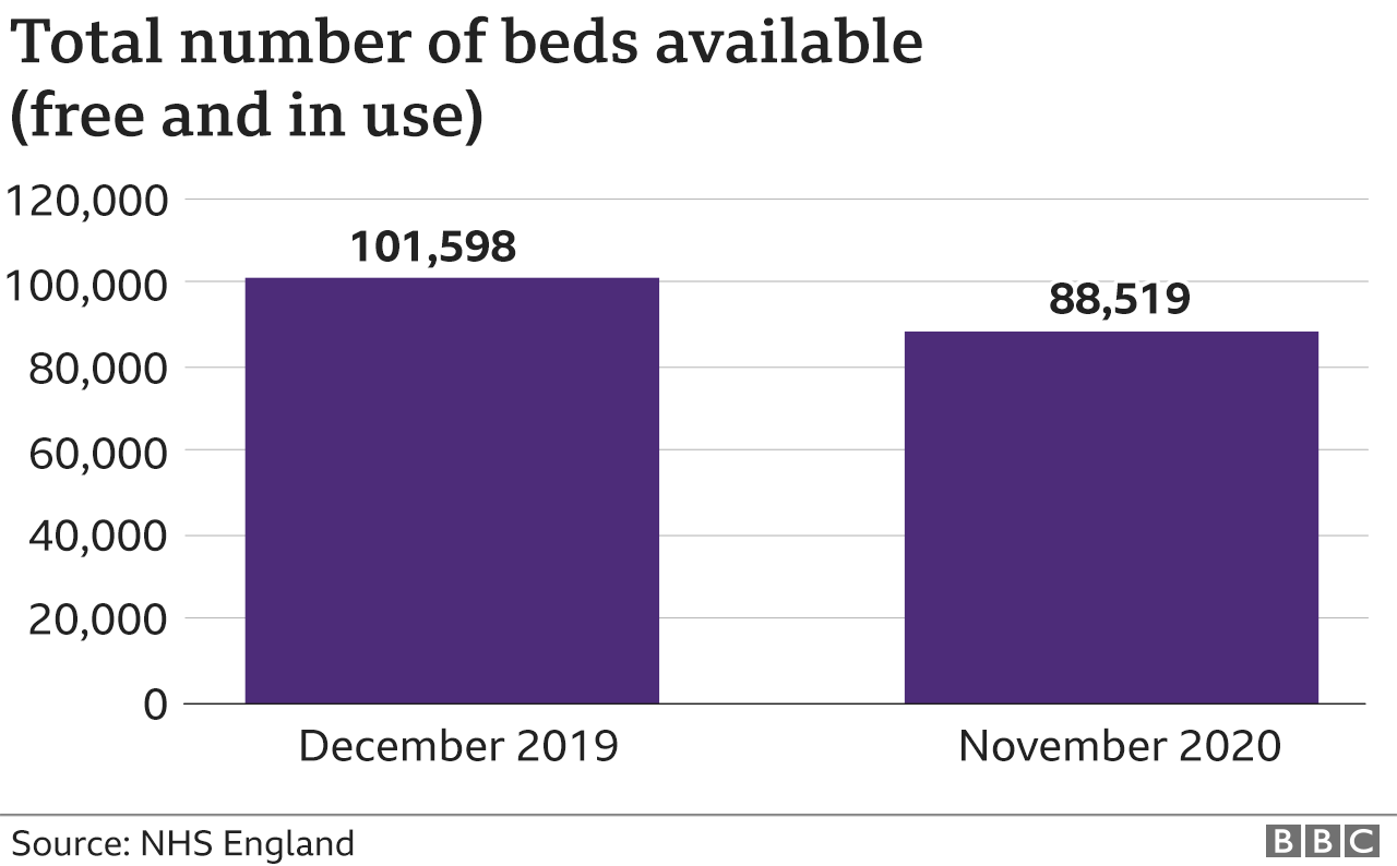 Chart total beds