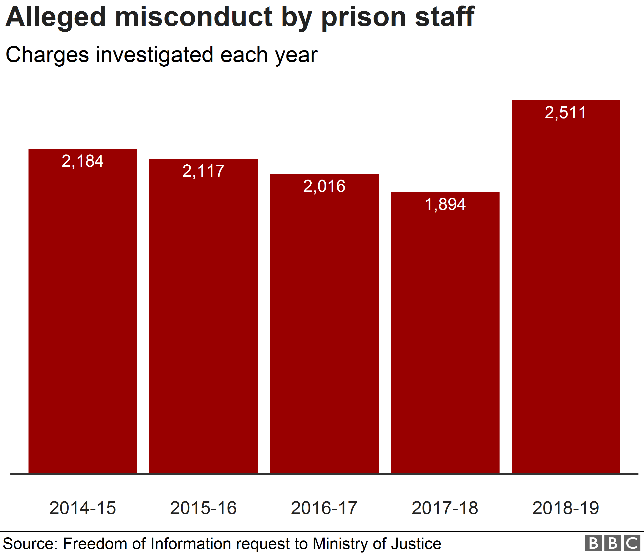 Chart showing investigations into alleged misconduct by prison staff