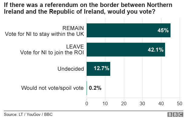 Chart showing how people would vote in a referendum on the border between Northern Ireland and the Republic of Ireland