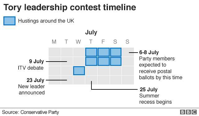 Chart showing the timeline of the contest
