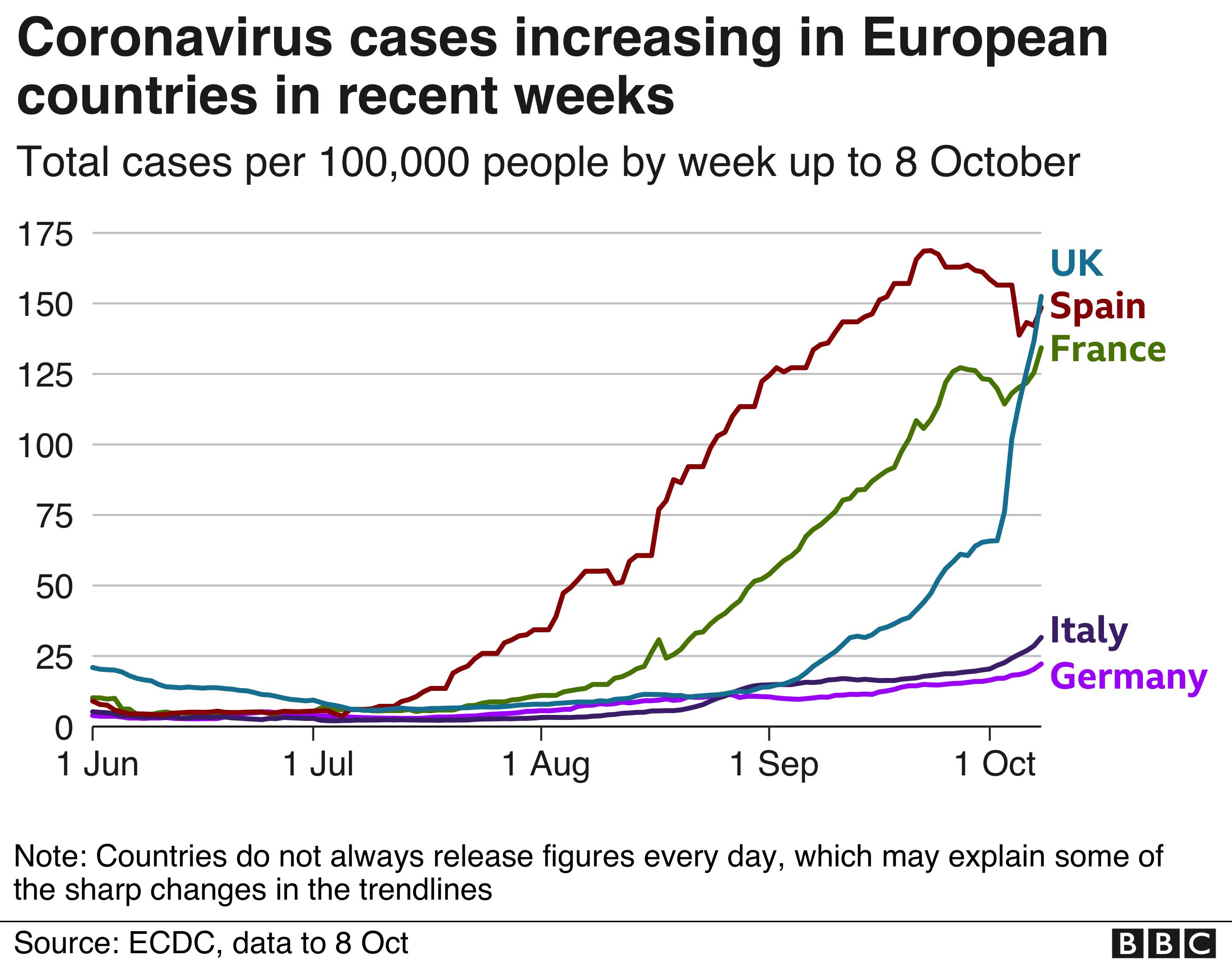 Coronavirus: Spain imposes state of emergency on Madrid thumbnail