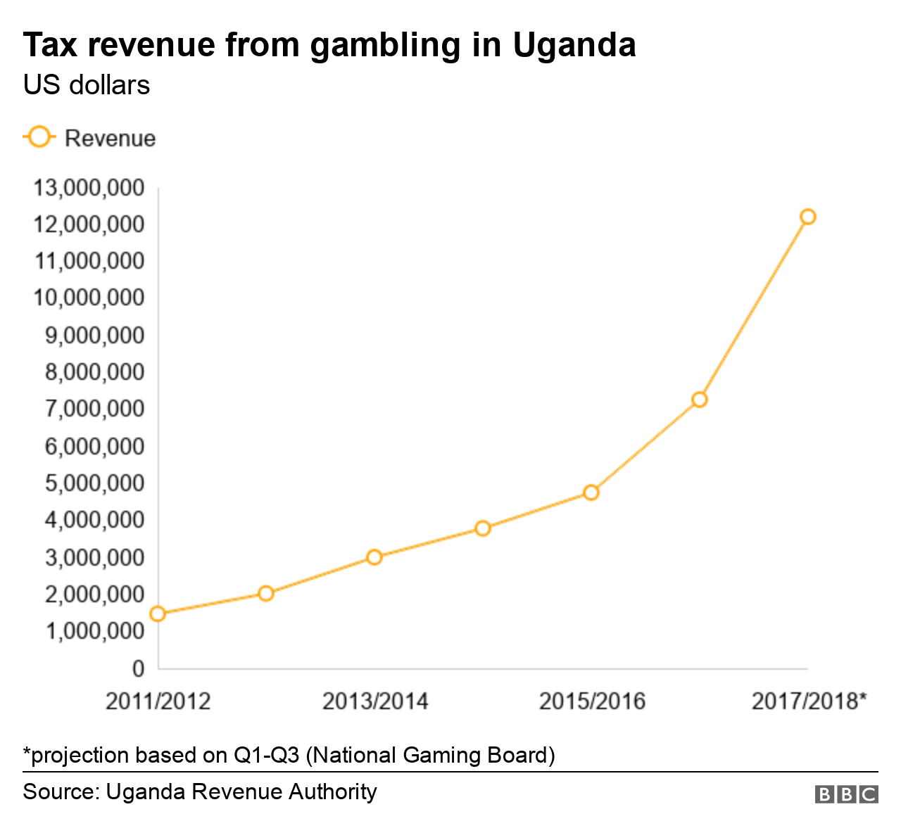 world sport betting uganda revenue