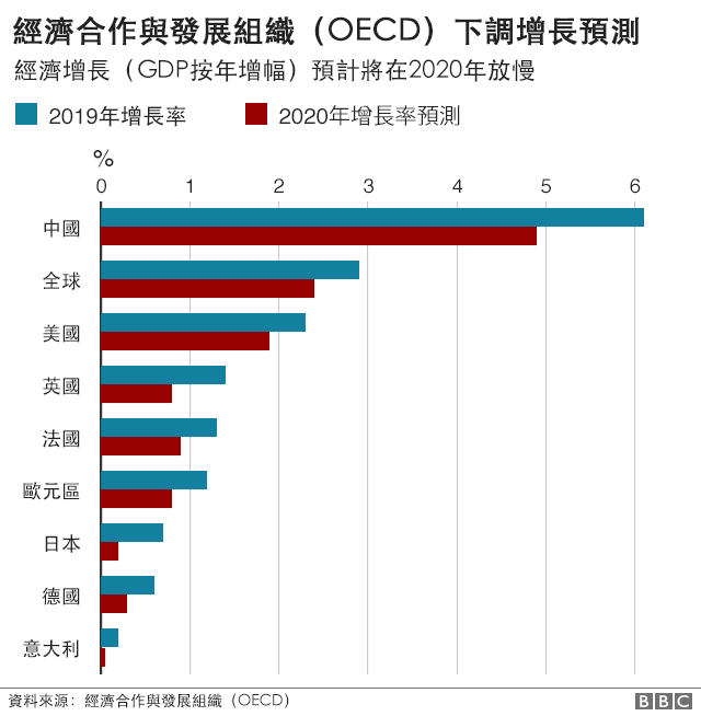 圖表:經濟合作與發展組織(OECD)下調增長預測