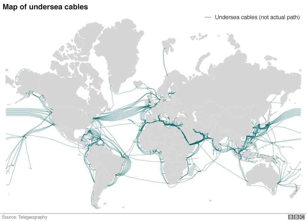 Peta jaringan kabel bawah laut dunia