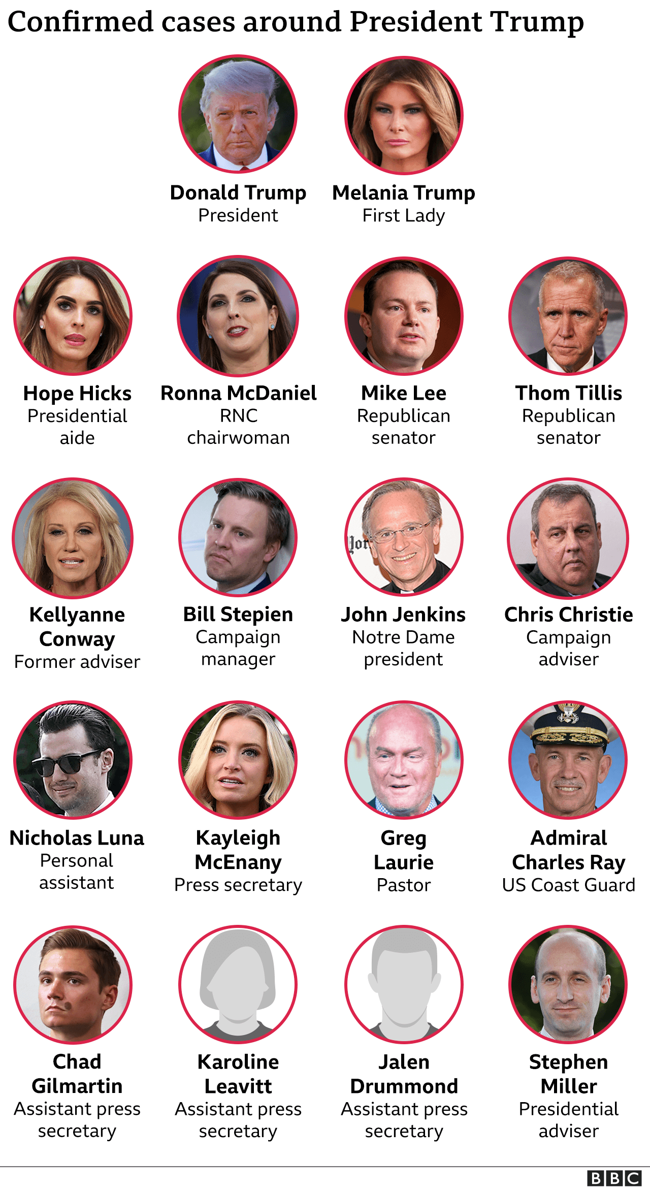Graphic showing people who have tested positive for coronavirus after being in close proximity to President Trump