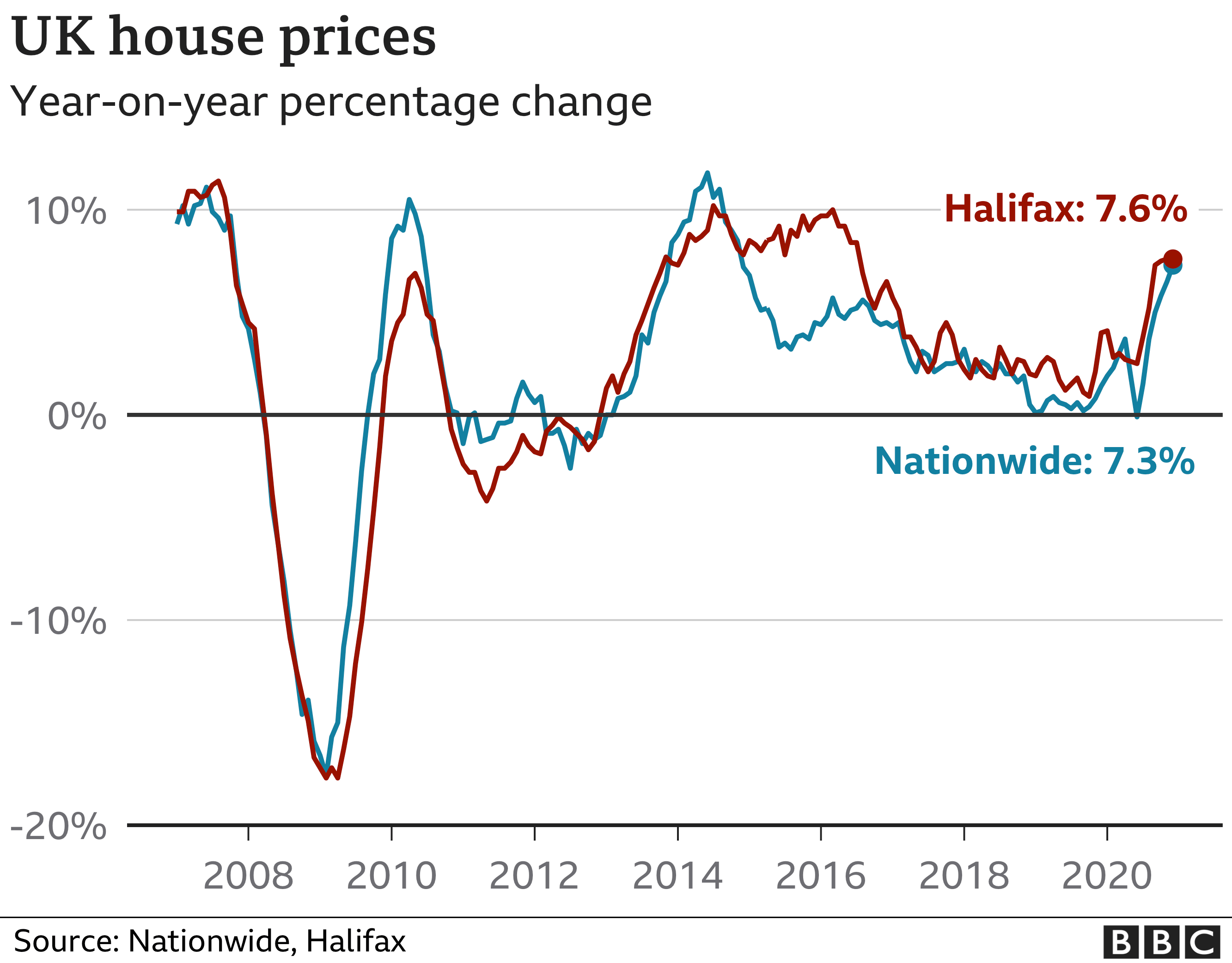 UK house prices see highest growth in six years in 2020 thumbnail