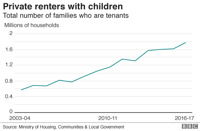 Private renters with children