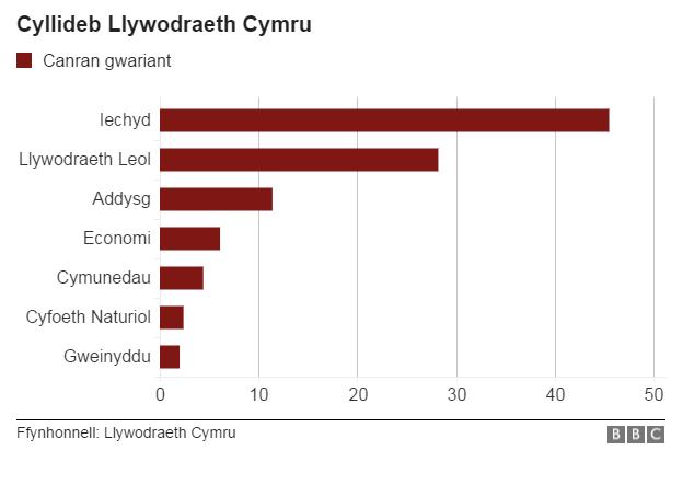 Cyllideb Llywodraeth Cymru