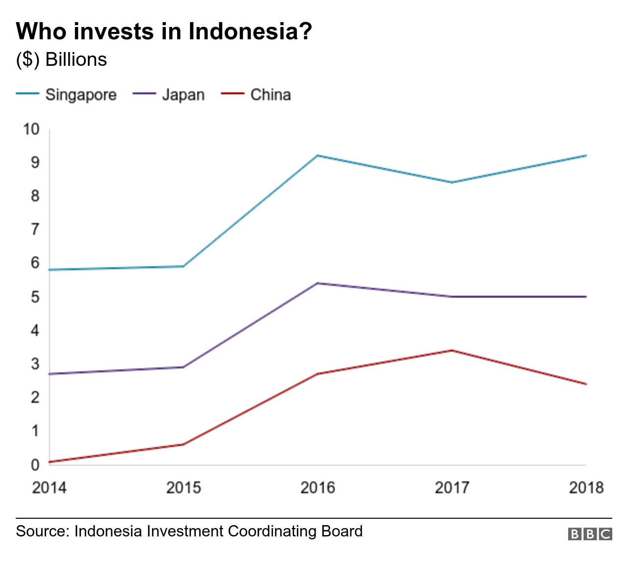 Chart shows investment in Indonesia from Singapore, Japan and China