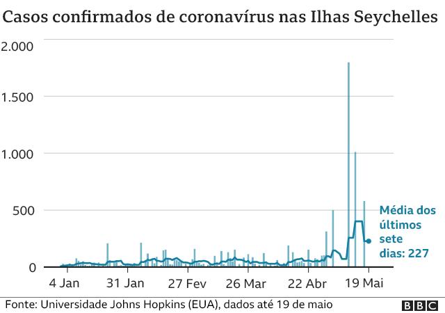 Gráfico sobre casos confirmados de coronavírus nas llhas Seychelles